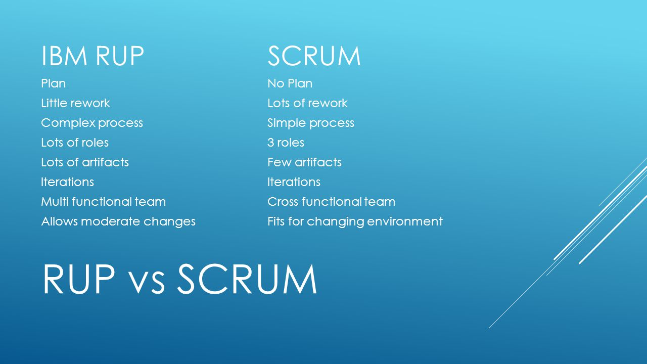 RUP vs SCRUM IBM RUPSCRUM PlanNo Plan Little reworkLots of rework Complex processSimple process Lots of roles3 roles Lots of artifactsFew artifacts It