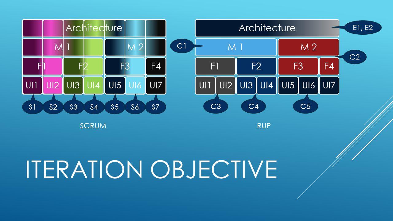 ITERATION OBJECTIVE ArchitectureM 1F1 UI1UI2 F2 UI3UI4 M 2F3 UI5UI6 F4 UI7 E1, E2 C1 C2 C3C4C5 RUP S1S2S3S4S5S6S7 SCRUM