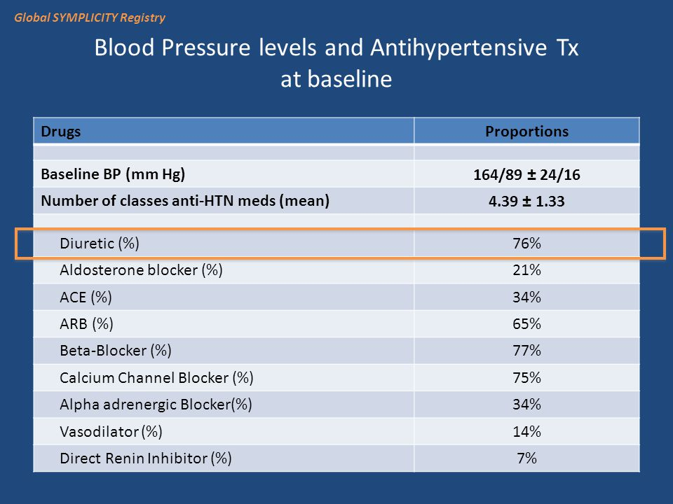 Blood Pressure levels and Antihypertensive Tx at baseline DrugsProportions Baseline BP (mm Hg)164/89 ± 24/16 Number of classes anti-HTN meds (mean)4.39 ± 1.33 Diuretic (%)76% Aldosterone blocker (%)21% ACE (%)34% ARB (%)65% Beta-Blocker (%)77% Calcium Channel Blocker (%)75% Alpha adrenergic Blocker(%)34% Vasodilator (%)14% Direct Renin Inhibitor (%)7% Global SYMPLICITY Registry