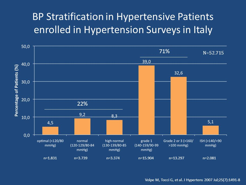 BP Stratification in Hypertensive Patients enrolled in Hypertension Surveys in Italy n=1.831n=3.739n=3.374n=15.904n=13.297n=2.081 N=52.715 71% 22% Volpe M, Tocci G, et al.