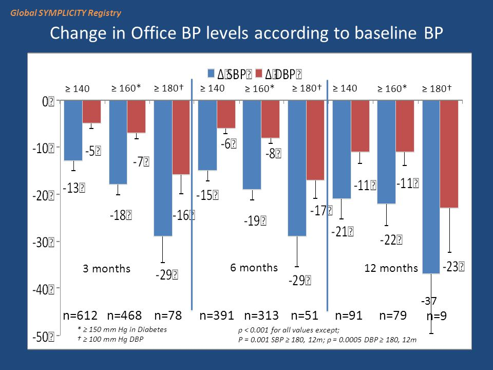 Change in Office BP levels according to baseline BP ≥ 140 ≥ 180† ≥ 160* ≥ 180† 3 months 6 months 12 months * ≥ 150 mm Hg in Diabetes † ≥ 100 mm Hg DBP n=612 n=468 n=78 n=391 n=313 n=51 n=91 n=79 n=9 -37 p < 0.001 for all values except; P = 0.001 SBP ≥ 180, 12m; p = 0.0005 DBP ≥ 180, 12m Global SYMPLICITY Registry