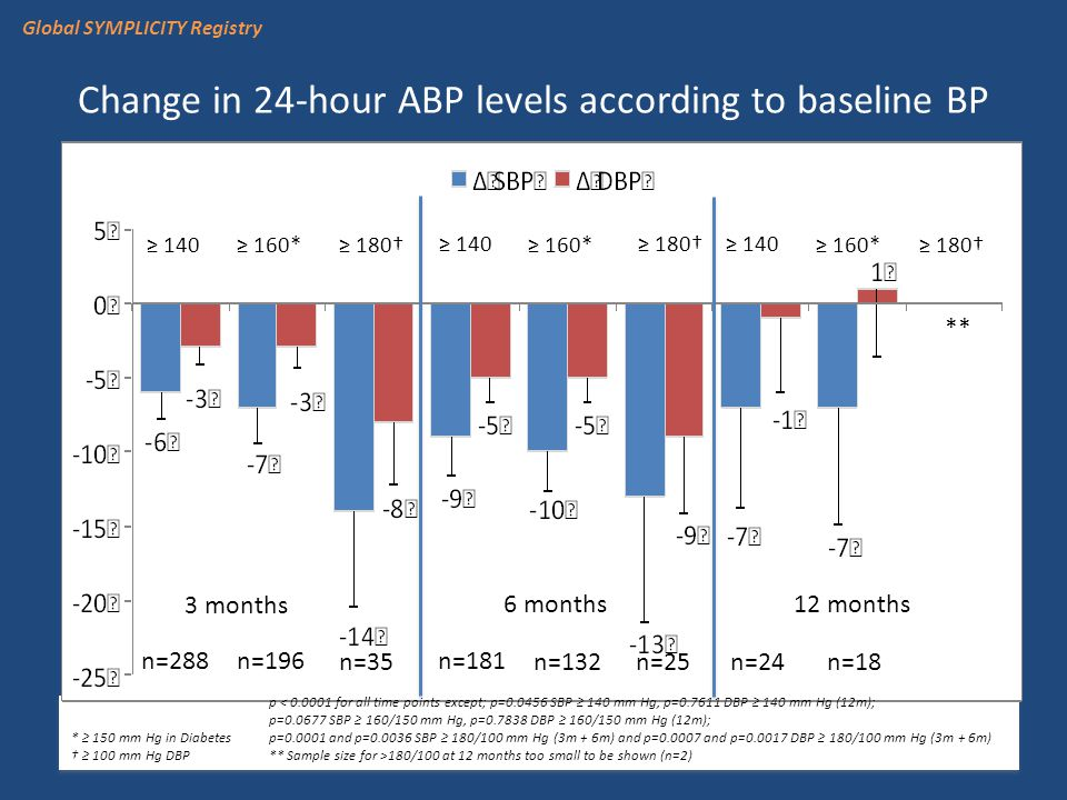 Change in 24-hour ABP levels according to baseline BP ≥ 140 ≥ 180† ≥ 160* ≥ 180† 3 months 6 months 12 months * ≥ 150 mm Hg in Diabetes † ≥ 100 mm Hg DBP n=288 n=196 n=35 n=181 n=132 n=25 n=24 n=18 ** p < 0.0001 for all time points except; p=0.0456 SBP ≥ 140 mm Hg, p=0.7611 DBP ≥ 140 mm Hg (12m); p=0.0677 SBP ≥ 160/150 mm Hg, p=0.7838 DBP ≥ 160/150 mm Hg (12m); p=0.0001 and p=0.0036 SBP ≥ 180/100 mm Hg (3m + 6m) and p=0.0007 and p=0.0017 DBP ≥ 180/100 mm Hg (3m + 6m) ** Sample size for >180/100 at 12 months too small to be shown (n=2) Global SYMPLICITY Registry