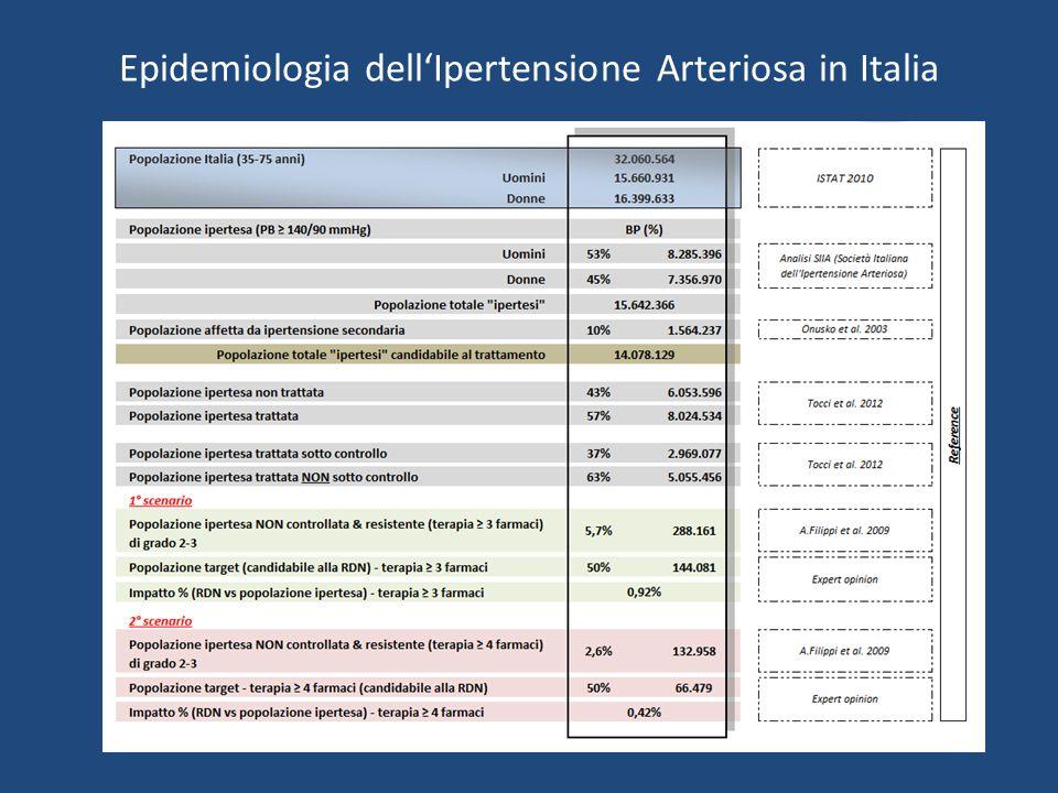 Epidemiologia dell'Ipertensione Arteriosa in Italia