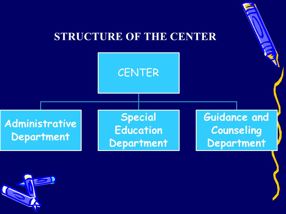 STRUCTURE OF THE CENTER CENTER Administrative Department Special Education Department Guidance and Counseling Department