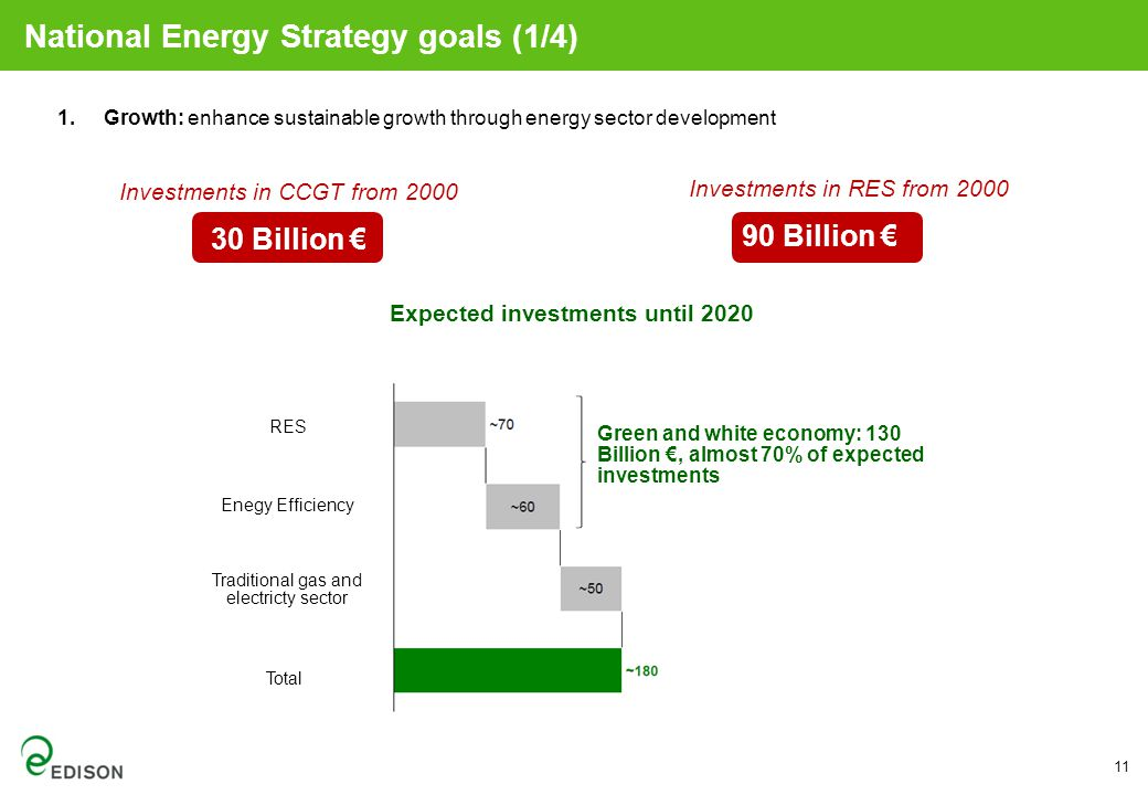 1.Growth: enhance sustainable growth through energy sector development Investments in CCGT from 2000 30 Billion € Investments in RES from 2000 90 Billion € Expected investments until 2020 RES Traditional gas and electricty sector Enegy Efficiency Total Green and white economy: 130 Billion €, almost 70% of expected investments National Energy Strategy goals (1/4) 11