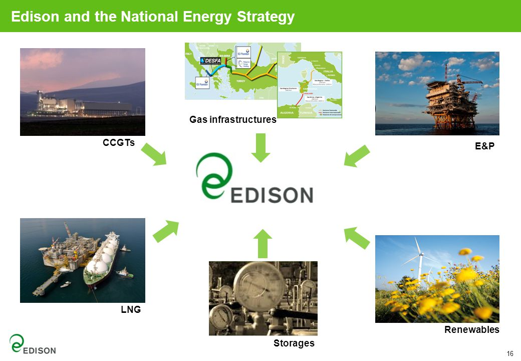 16 CCGTs Renewables Gas infrastructures E&P LNG Storages Edison and the National Energy Strategy