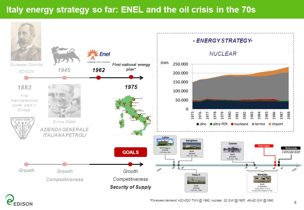 6 Enrico Mattei AZIENDA GENERALE ITALIANA PETROLI Growth Competitiveness Security of Supply - ENERGY STRATEGY- NUCLEAR *Foreseen demand: 420  520 TWh @ 1990; nuclear: 20 GW @1985 ; 46  62 GW @1990.
