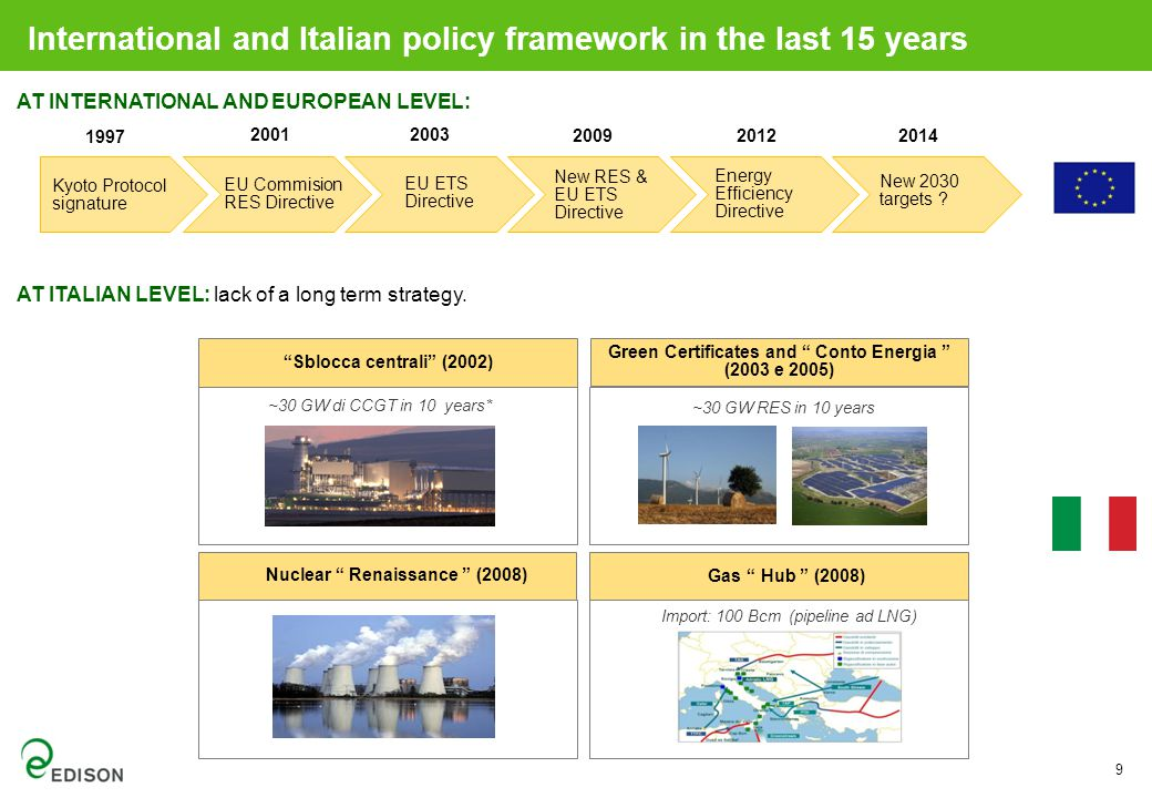 9 AT INTERNATIONAL AND EUROPEAN LEVEL: International and Italian policy framework in the last 15 years EU Commision RES Directive EU ETS Directive New RES & EU ETS Directive Energy Efficiency Directive New 2030 targets .