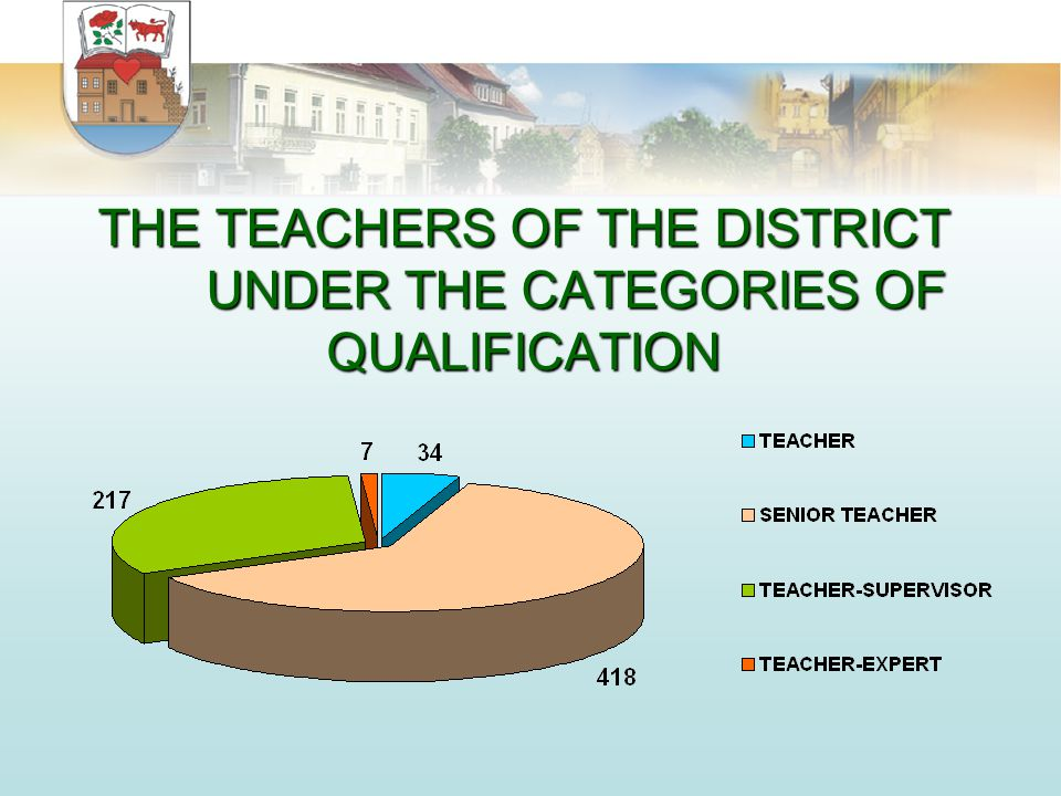 THE TEACHERS OF THE DISTRICT UNDER THE CATEGORIES OF QUALIFICATION