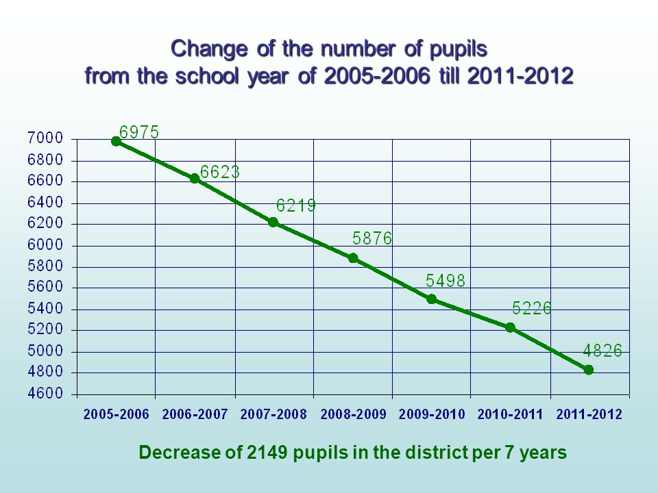Change of the number of pupils from the school year of 2005-2006 till 2011-2012 Decrease of 2149 pupils in the district per 7 years