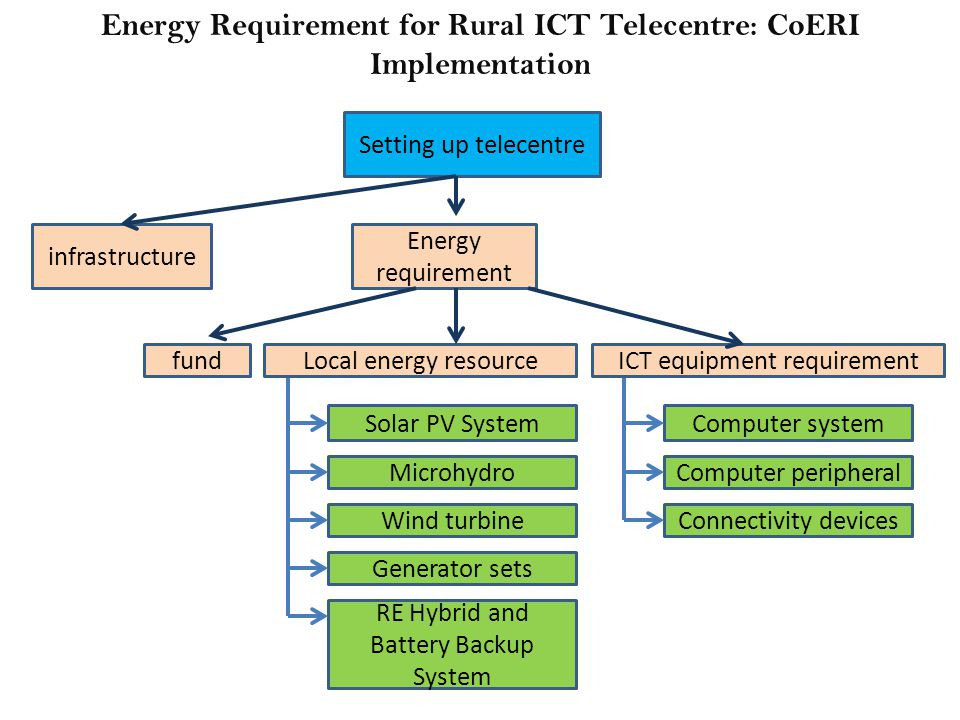 Computer systemSolar PV System Energy Requirement for Rural ICT Telecentre: CoERI Implementation Setting up telecentre infrastructure Energy requirement Local energy resourceICT equipment requirementfund MicrohydroWind turbineGenerator sets RE Hybrid and Battery Backup System Computer peripheralConnectivity devices