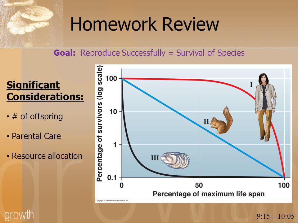 Homework Review 9:15—10:05 Significant Considerations: # of offspring Parental Care Resource allocation Goal: Reproduce Successfully = Survival of Species