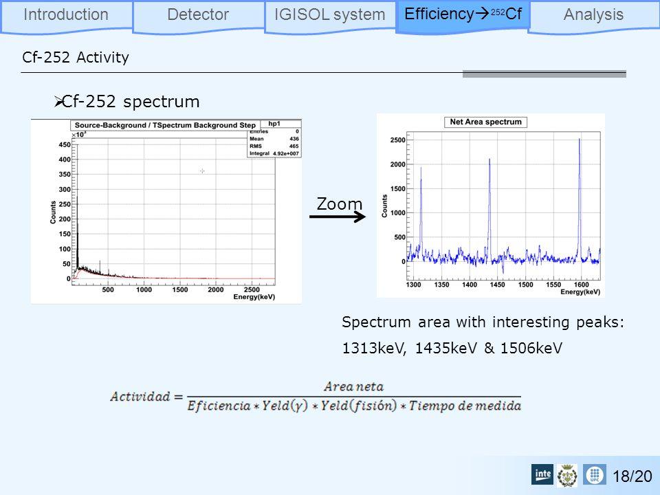 DetectorIGISOL systemExperimentAnalysisIntroduction Efficiency  252 Cf Cf-252 Activity 18/20  Cf-252 spectrum Spectrum area with interesting peaks: 1313keV, 1435keV & 1506keV Zoom