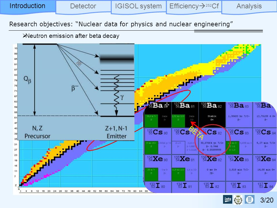 Research objectives: Nuclear data for physics and nuclear engineering DetectorIGISOL systemEfficiency  252 CfAnalysisIntroduction 3/20  Neutron emission after beta decay Exotic nuclei.