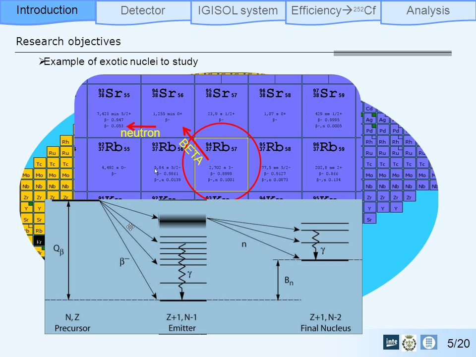 Research objectives DetectorIGISOL systemEfficiency  252 CfAnalysisIntroduction 5/20  Example of exotic nuclei to study neutron BETA