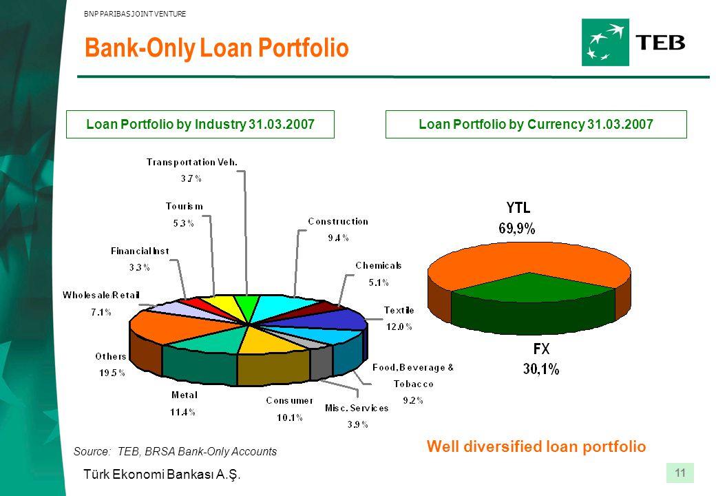 11 Türk Ekonomi Bankası A.Ş. BNP PARIBAS JOINT VENTURE Bank-Only Loan Portfolio Loan Portfolio by Industry 31.03.2007 Source: TEB, BRSA Bank-Only Acco