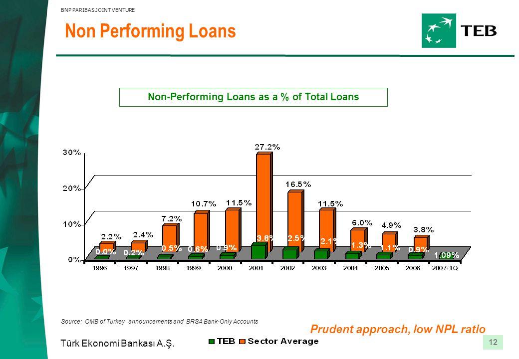 12 Türk Ekonomi Bankası A.Ş. BNP PARIBAS JOINT VENTURE Non Performing Loans Non-Performing Loans as a % of Total Loans Prudent approach, low NPL ratio