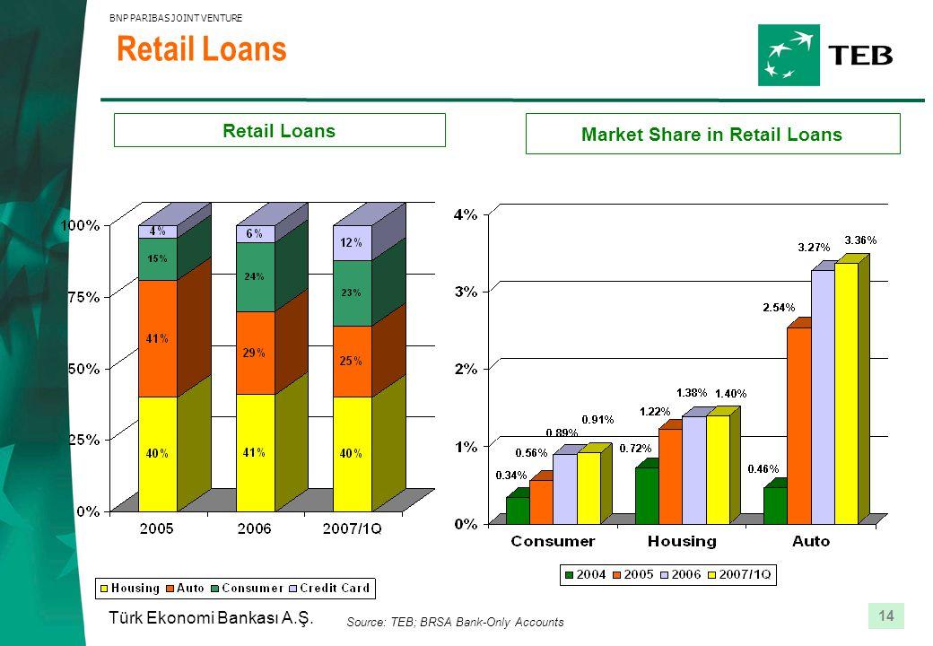 14 Türk Ekonomi Bankası A.Ş. BNP PARIBAS JOINT VENTURE Source: TEB; BRSA Bank-Only Accounts Retail Loans Market Share in Retail Loans Retail Loans