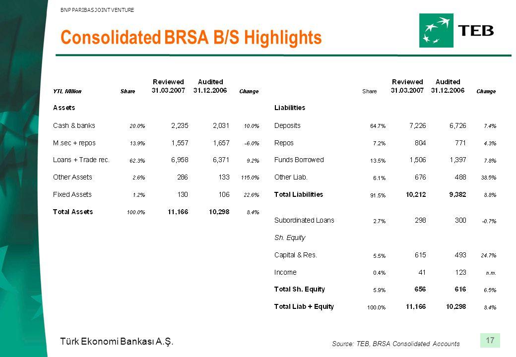 17 Türk Ekonomi Bankası A.Ş. BNP PARIBAS JOINT VENTURE Consolidated BRSA B/S Highlights Source: TEB, BRSA Consolidated Accounts