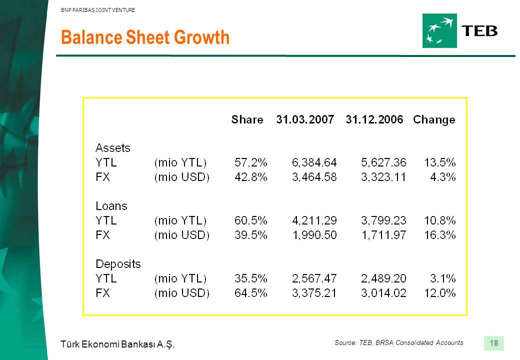 18 Türk Ekonomi Bankası A.Ş. BNP PARIBAS JOINT VENTURE Balance Sheet Growth Source: TEB, BRSA Consolidated Accounts
