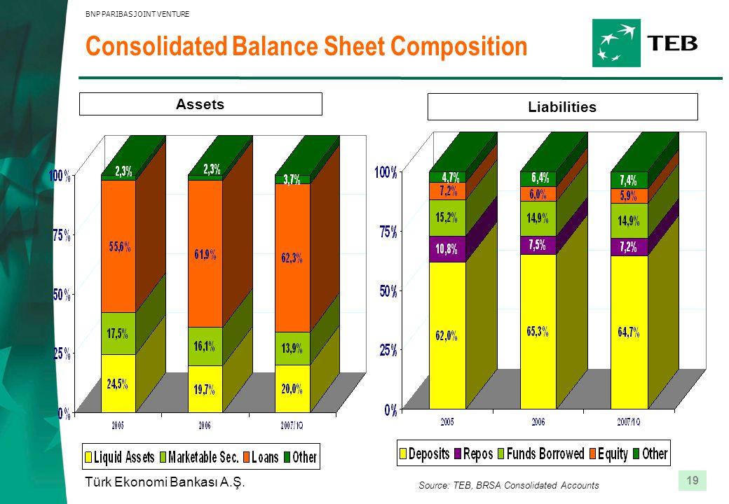19 Türk Ekonomi Bankası A.Ş. BNP PARIBAS JOINT VENTURE Consolidated Balance Sheet Composition Assets Liabilities Source: TEB, BRSA Consolidated Accoun
