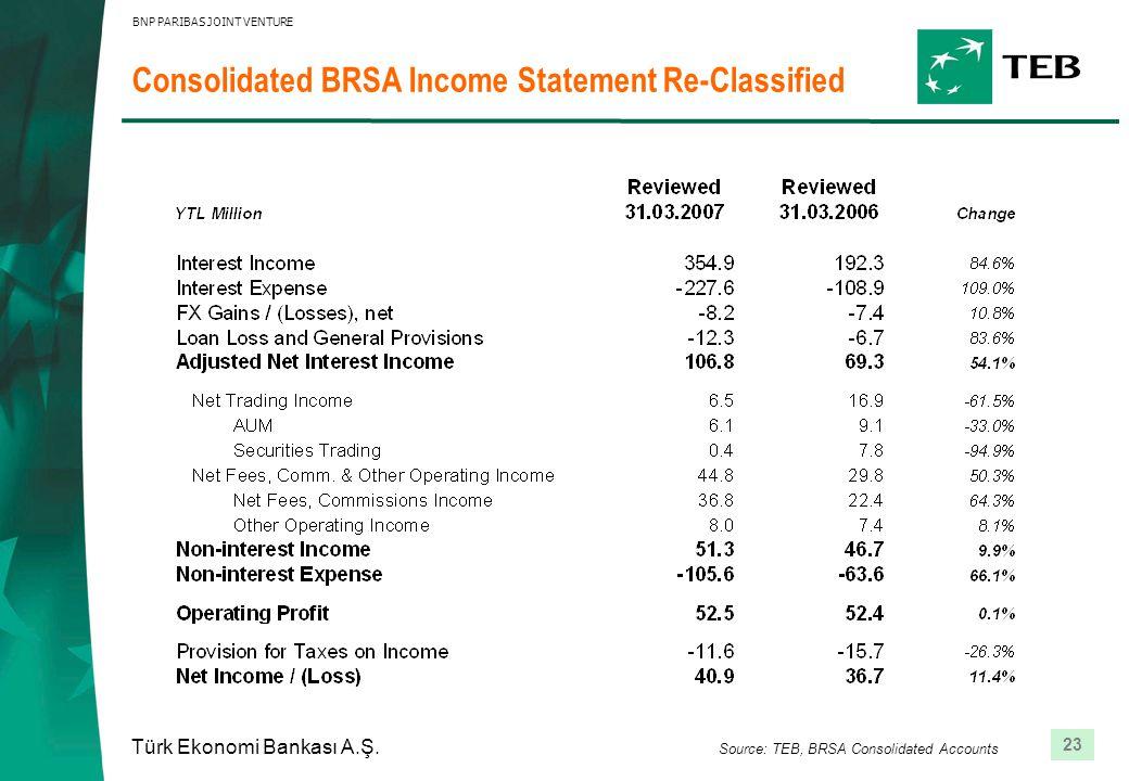23 Türk Ekonomi Bankası A.Ş. BNP PARIBAS JOINT VENTURE Consolidated BRSA Income Statement Re-Classified Source: TEB, BRSA Consolidated Accounts
