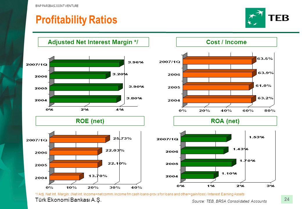 24 Türk Ekonomi Bankası A.Ş. BNP PARIBAS JOINT VENTURE Profitability Ratios Adjusted Net Interest Margin */ ROE (net)ROA (net) Cost / Income Source: T