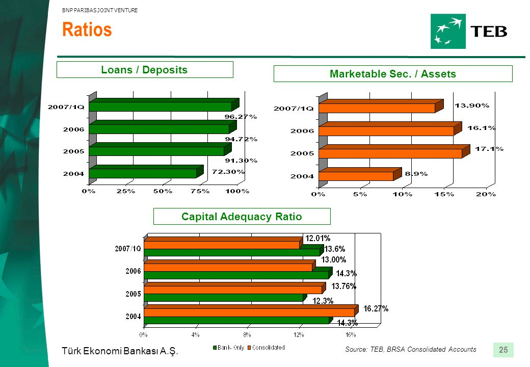 25 Türk Ekonomi Bankası A.Ş. BNP PARIBAS JOINT VENTURE Marketable Sec. / Assets Ratios Loans / Deposits Source: TEB, BRSA Consolidated Accounts Capita
