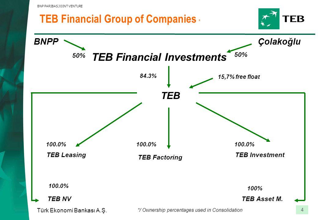 4 Türk Ekonomi Bankası A.Ş. BNP PARIBAS JOINT VENTURE TEB Financial Group of Companies * TEB TEB Leasing TEB Factoring TEB NV TEB Investment TEB Asset