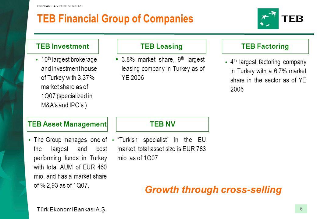 5 Türk Ekonomi Bankası A.Ş. BNP PARIBAS JOINT VENTURE Growth through cross-selling Ÿ 4 th largest factoring company in Turkey with a 6.7% market share
