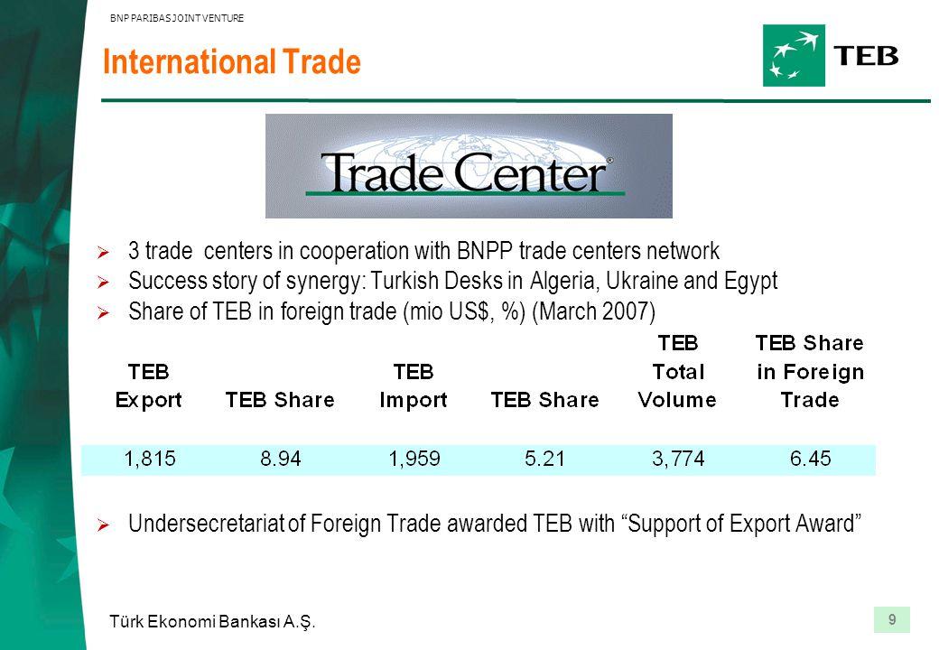 9 Türk Ekonomi Bankası A.Ş. BNP PARIBAS JOINT VENTURE International Trade  3 trade centers in cooperation with BNPP trade centers network  Success s