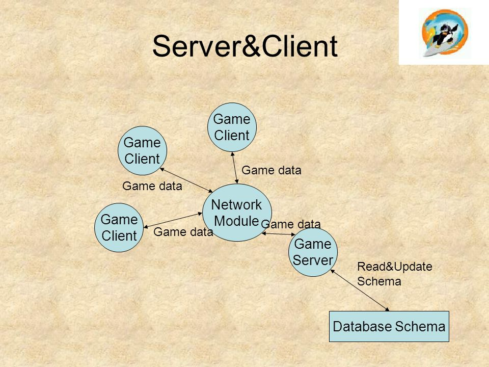 Server&Client Game Client Game Client Network Module Game Client Game Server Database Schema Read&Update Schema Game data
