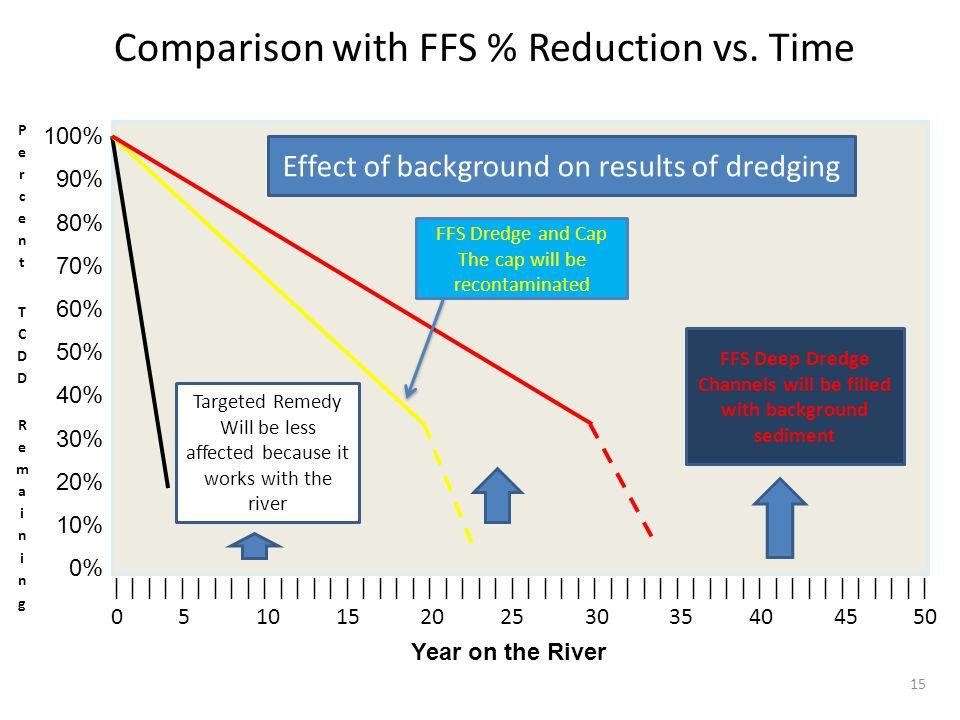 100% 90% 80% 70% 60% 50% 40% 30% 20% 10% 0% | | | | | | | | | | | | | | | | | | | | | | | | | 0 5 10 15 20 25 30 35 40 45 50 Year on the River Compari
