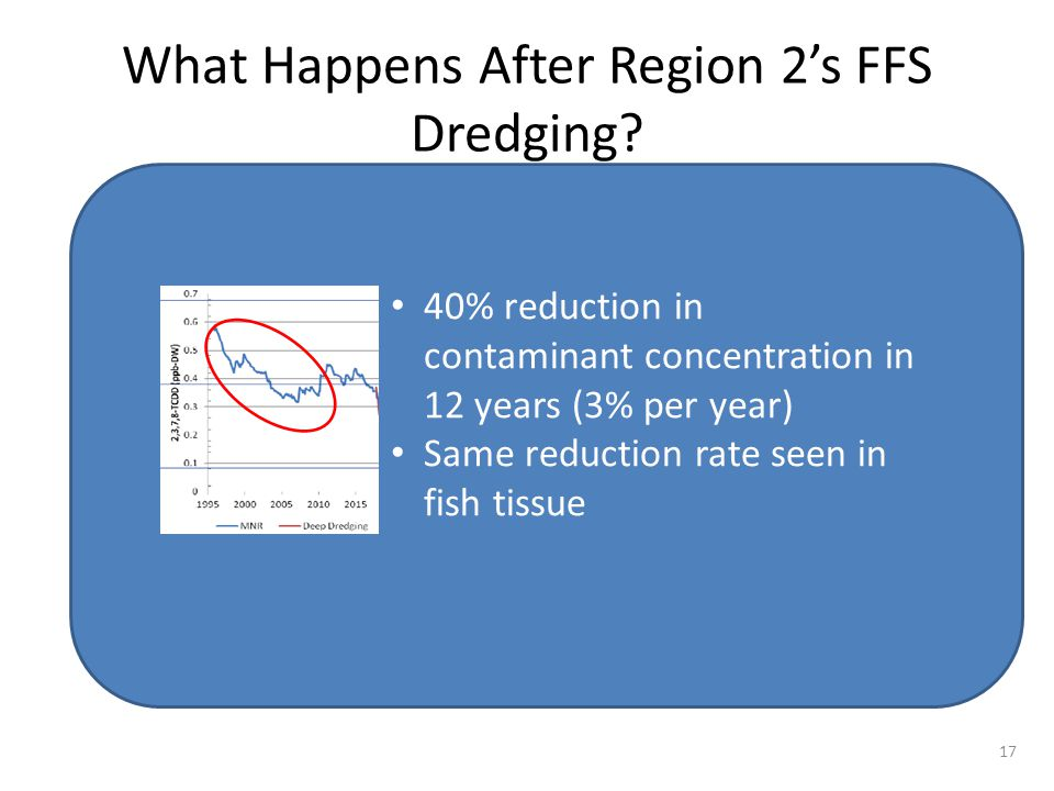What Happens After Region 2's FFS Dredging? fish tissue 40% reduction in contaminant concentration in 12 years (3% per year) Same reduction rate seen