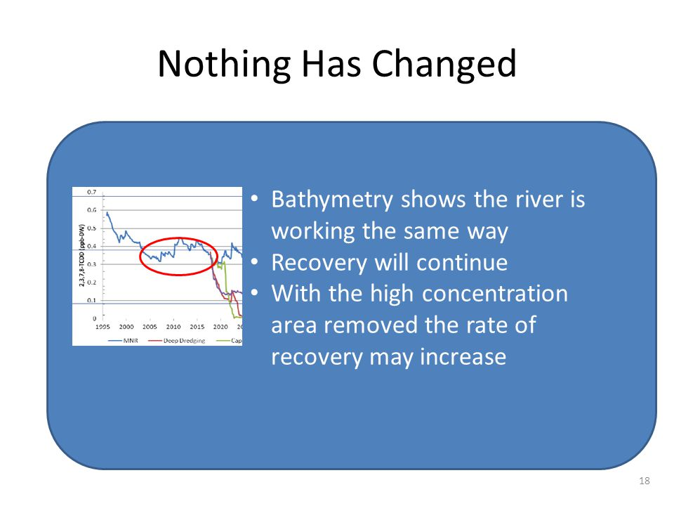 Nothing Has Changed Bathymetry shows the river is working the same way Recovery will continue With the high concentration area removed the rate of recovery may increase 18