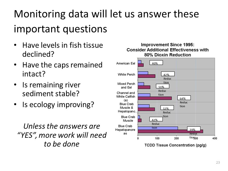 Monitoring data will let us answer these important questions Have levels in fish tissue declined? Have the caps remained intact? Is remaining river se