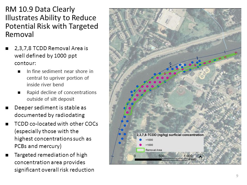 RM 10.9 Data Clearly Illustrates Ability to Reduce Potential Risk with Targeted Removal 2,3,7,8 TCDD Removal Area is well defined by 1000 ppt contour: In fine sediment near shore in central to upriver portion of inside river bend Rapid decline of concentrations outside of silt deposit Deeper sediment is stable as documented by radiodating TCDD co-located with other COCs (especially those with the highest concentrations such as PCBs and mercury) Targeted remediation of high concentration area provides significant overall risk reduction 9