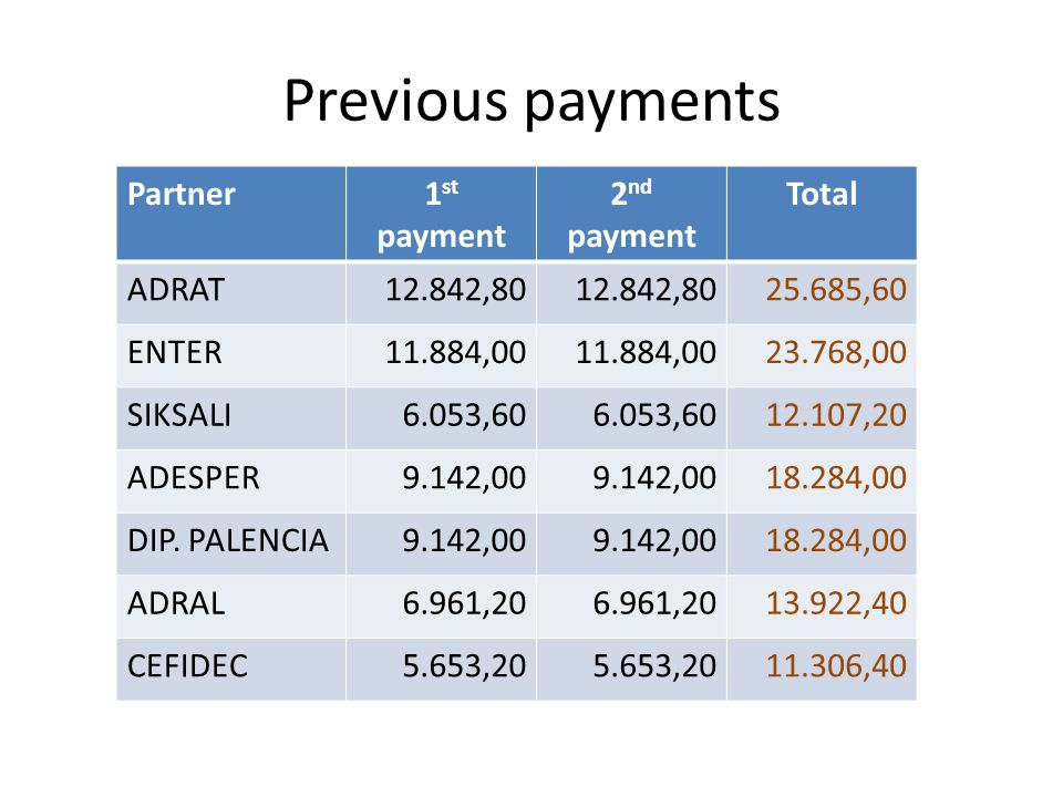 Previous payments Partner1 st payment 2 nd payment Total ADRAT12.842,80 25.685,60 ENTER11.884,00 23.768,00 SIKSALI6.053,60 12.107,20 ADESPER9.142,00 18.284,00 DIP.