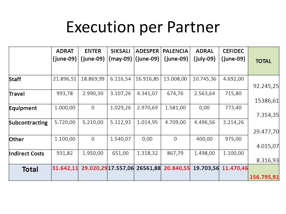 Execution per Partner ADRAT (june-09) ENTER (june-09) SIKSALI (may-09) ADESPER (june-09) PALENCIA (june-09) ADRAL (july-09) CEFIDEC (june-09) TOTAL Staff 21.896,5118.869,996.116,5416.916,8513.008,0010.745,364.692,00 92.245,25 Travel 993,782.990,303.107,264.341,07674,762.563,64715,80 15386,61 Equipment 1.000,0001.029,262.970,691.581,000,00773,40 7.354,35 Subcontracting 5.720,005.210,005.112,931.014,954.709,004.496,563.214,26 29.477,70 Other 1.100,0001.540,070,000400,00975,00 4.015,07 Indirect Costs 931,821.950,00651,001.318,32867,791.498,001.100,00 8.316,93 Total 31.642,1129.020,2917.557,0626561,8820.840,5519.703,5611.470,46 156.795,91