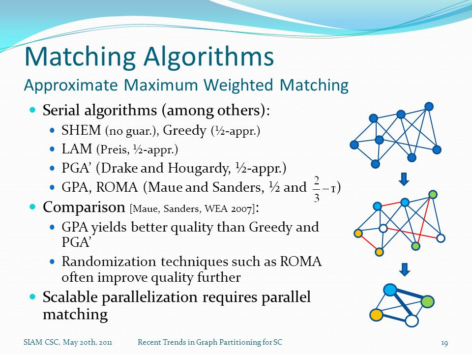 Matching Algorithms Approximate Maximum Weighted Matching Serial algorithms (among others): SHEM (no guar.), Greedy (½-appr.) LAM (Preis, ½-appr.) PGA' (Drake and Hougardy, ½-appr.) GPA, ROMA (Maue and Sanders, ½ and ) Comparison [Maue, Sanders, WEA 2007] : GPA yields better quality than Greedy and PGA' Randomization techniques such as ROMA often improve quality further Scalable parallelization requires parallel matching SIAM CSC, May 20th, 2011Recent Trends in Graph Partitioning for SC19