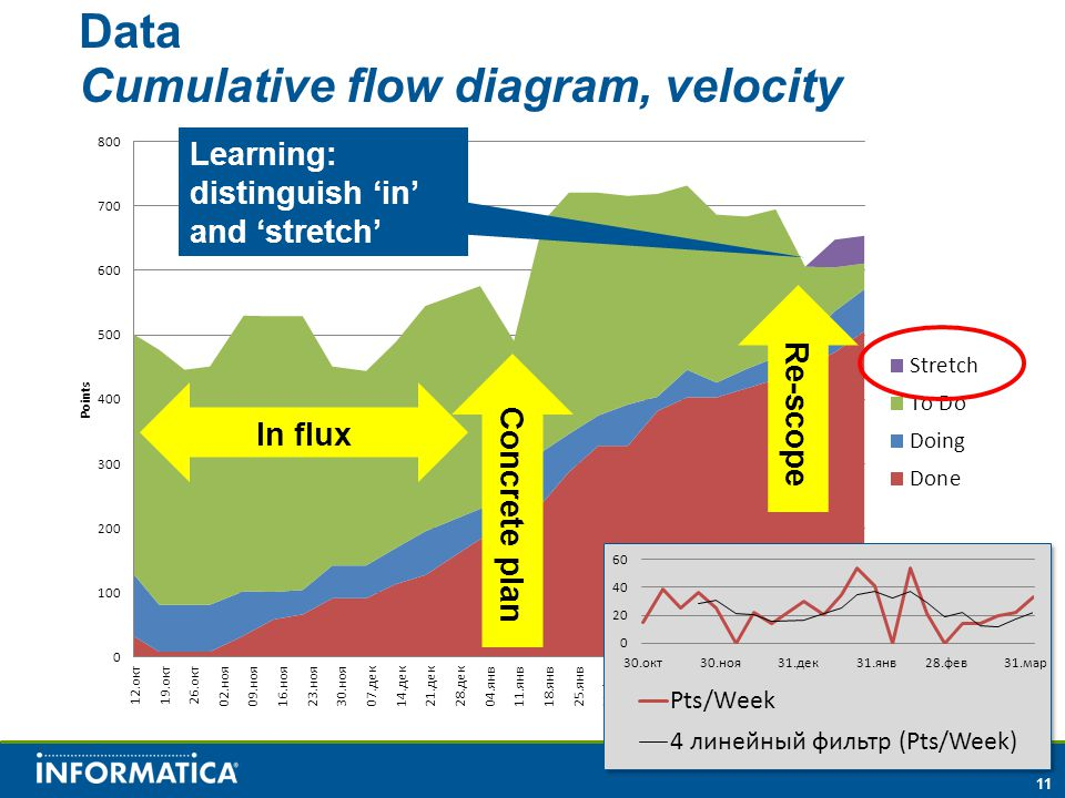 11 Data Cumulative flow diagram, velocity Concrete plan Re-scope In flux Learning: distinguish 'in' and 'stretch'