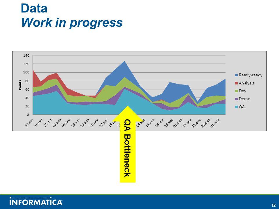 12 Data Work in progress QA Bottleneck