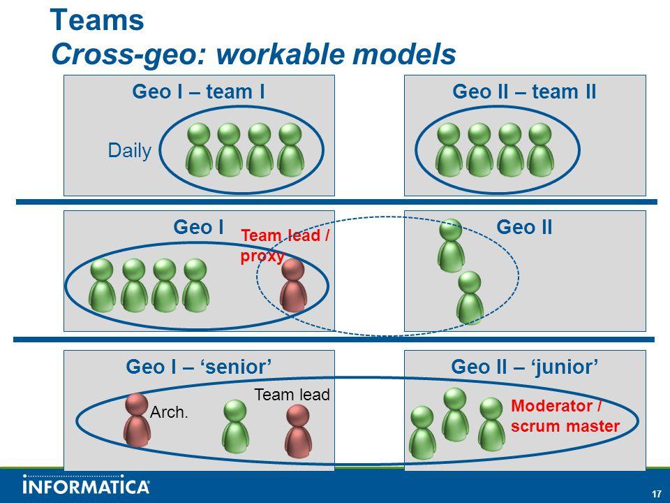 17 Geo II – 'junior' Geo I – team I Teams Cross-geo: workable models Geo II – team II Geo IGeo II Daily Geo I – 'senior' Team lead / proxy Team lead Arch.