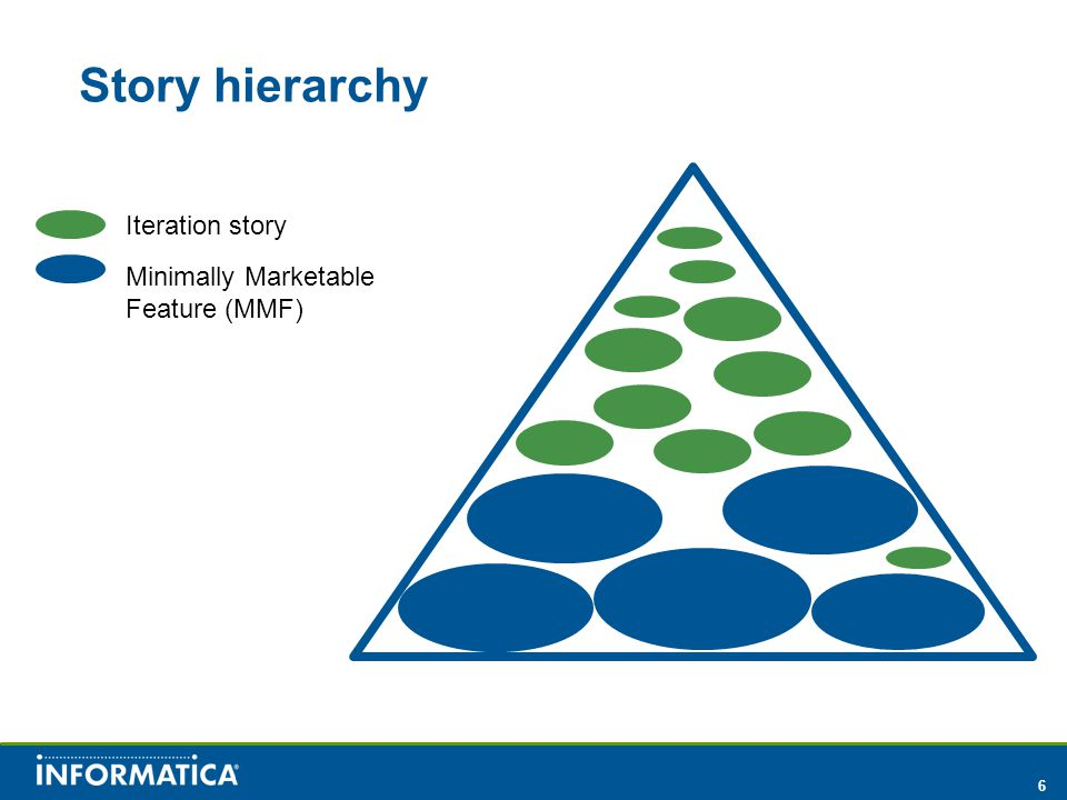 6 Story hierarchy Iteration story Minimally Marketable Feature (MMF)