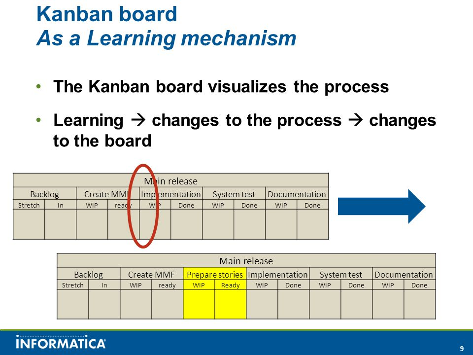 9 Kanban board As a Learning mechanism The Kanban board visualizes the process Learning  changes to the process  changes to the board Main release BacklogCreate MMFImplementationSystem testDocumentation StretchInWIPreadyWIPDoneWIPDoneWIPDone Main release BacklogCreate MMFPrepare storiesImplementationSystem testDocumentation StretchInWIPreadyWIPReadyWIPDoneWIPDoneWIPDone