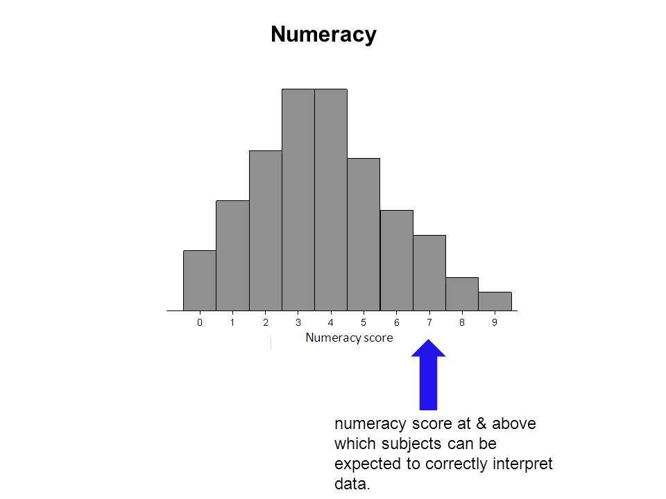 numeracy score at & above which subjects can be expected to correctly interpret data. Numeracy