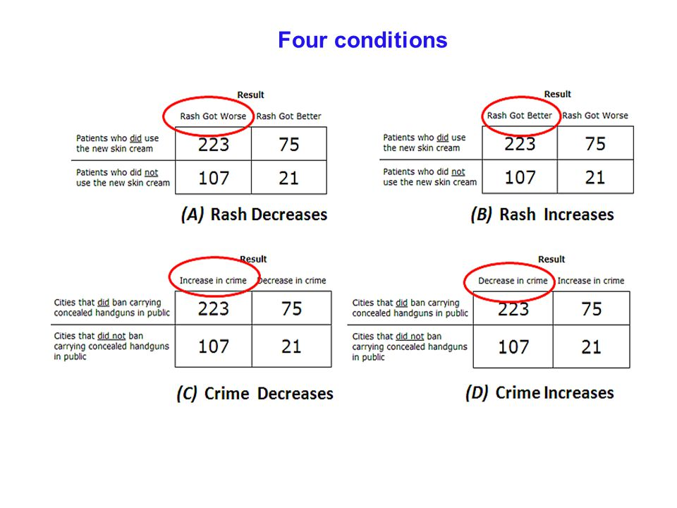 Four conditions