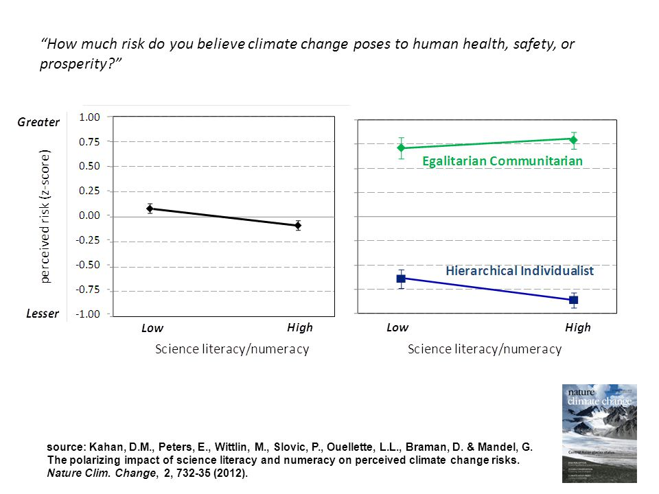 How much risk do you believe climate change poses to human health, safety, or prosperity source: Kahan, D.M., Peters, E., Wittlin, M., Slovic, P., Ouellette, L.L., Braman, D.