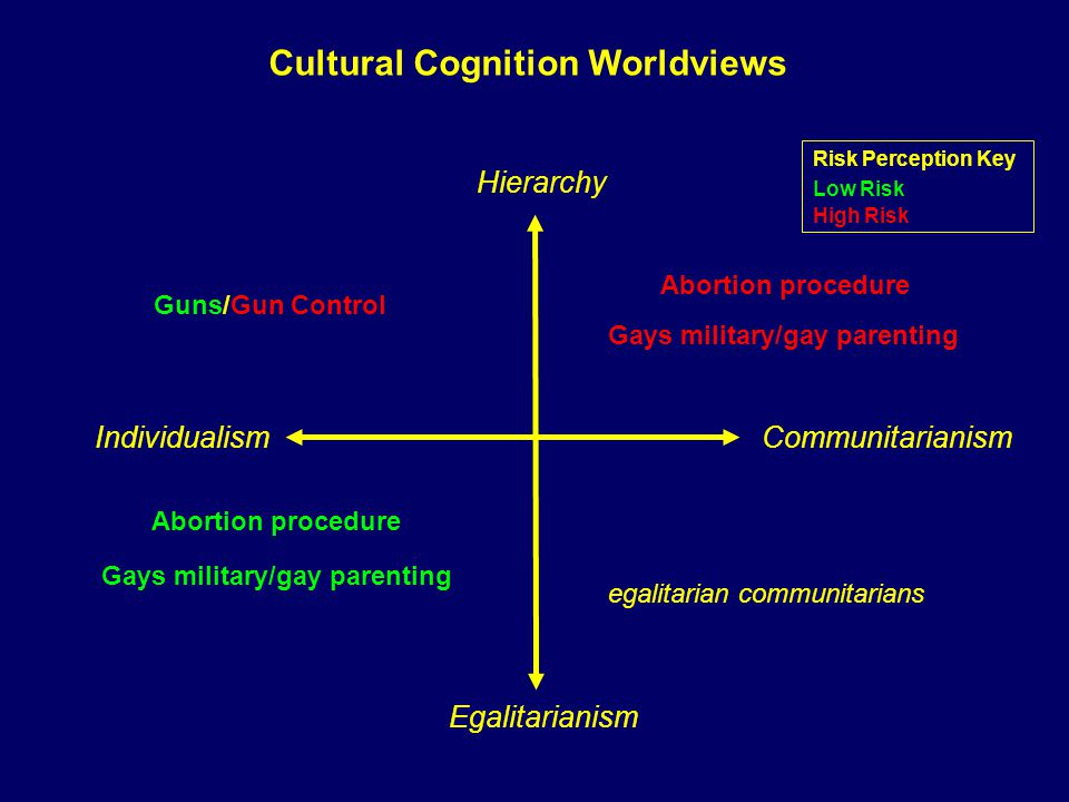 Hierarchy Egalitarianism Abortion procedure Risk Perception Key Low Risk High Risk Individualism Communitarianism Gays military/gay parenting Guns/Gun Control egalitarian communitarians Cultural Cognition Worldviews