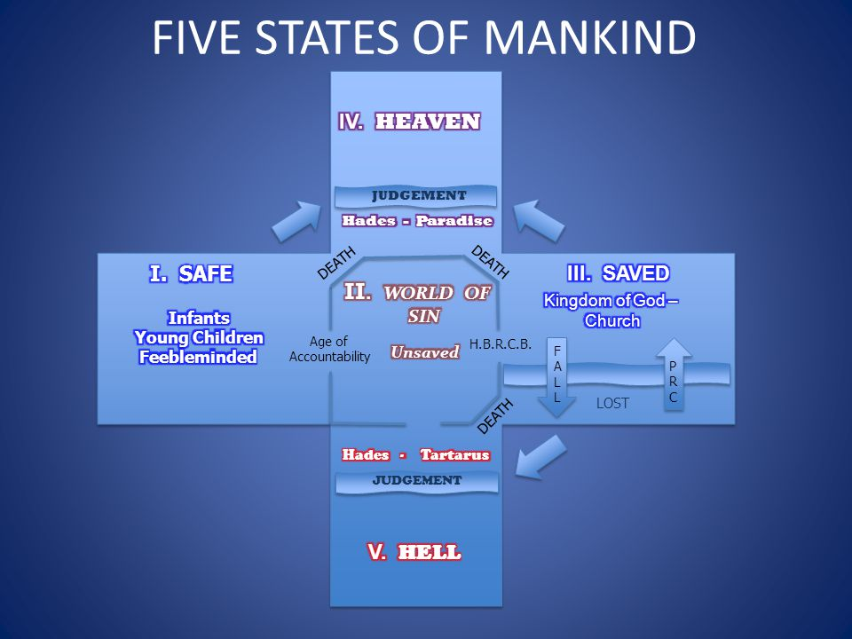 FIVE STATES OF MANKIND JUDGEMENT LOST DEATH FALLFALL Age of Accountability H.B.R.C.B. PRCPRC